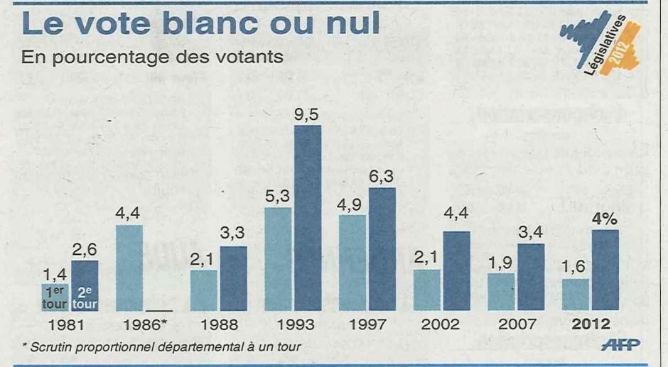 20120619-L'Huma-Législatives-Le vote blanc ou nul depuis les Législatives de 1981