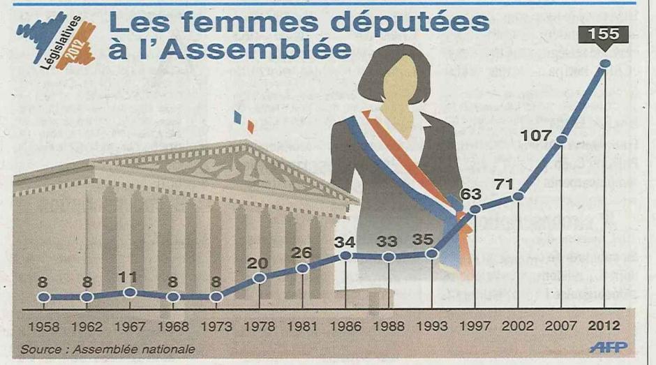 20120619-L'Huma-Législatives-Les femmes députées depuis 1958 : de 8 à 155