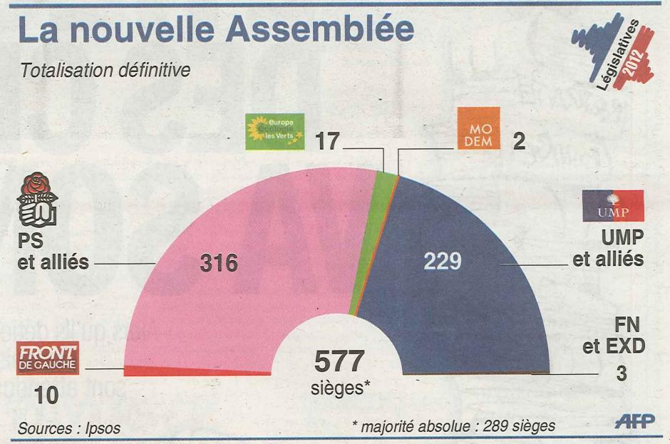 20120619-L'Huma-Législatives-La nouvelle Assemblée