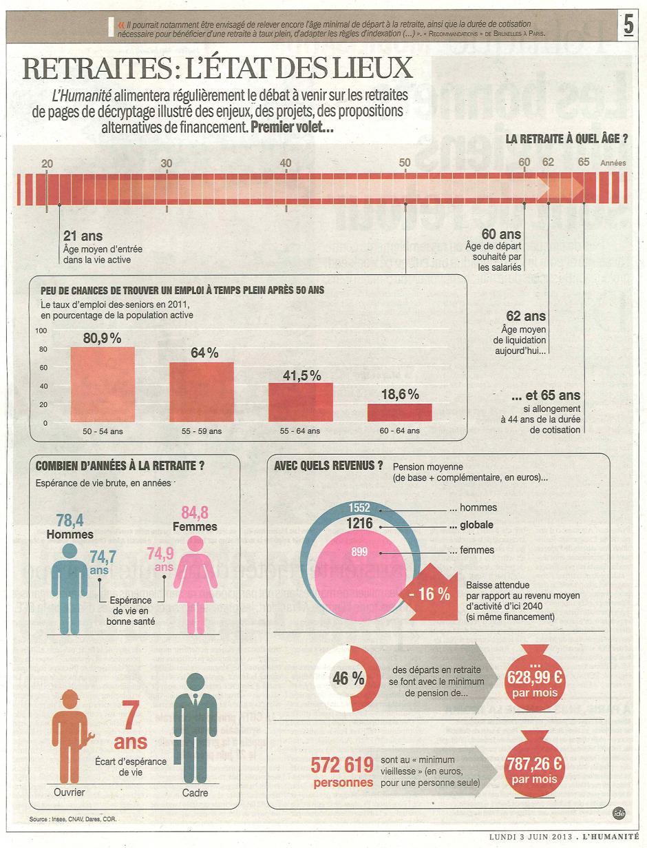20130603-L'Huma-L'avertissement des Français avant la réforme-p.5