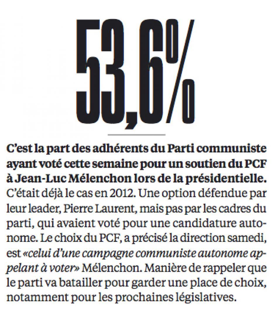 20161128-Libé-France-P2017-53,6 %