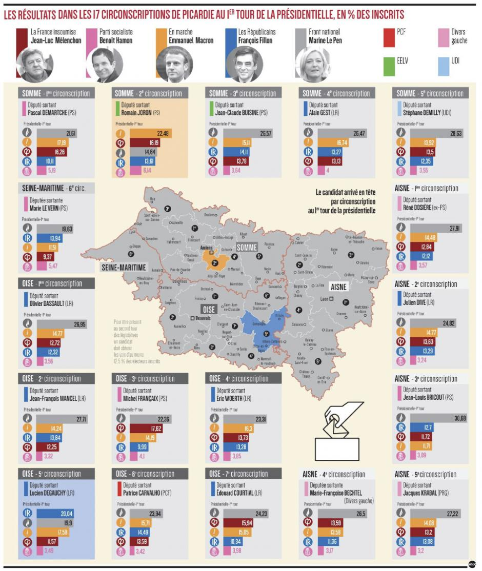 20170522-CP-Picardie-Les résultats dans les 17 circonscriptions au 1er tour de la présidentielle