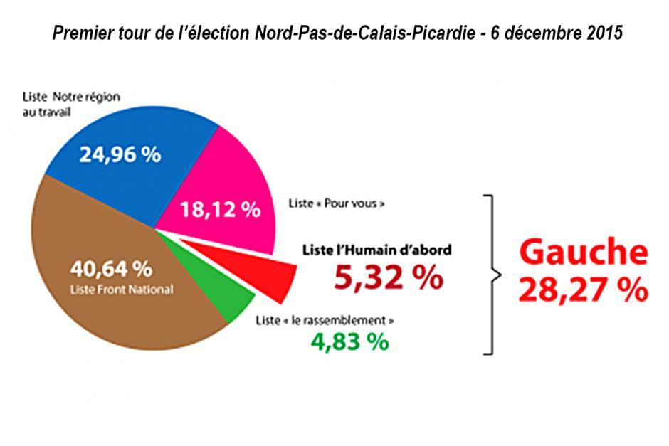 Déclaration de l'Humain d'abord et Fabien Roussel le soir du 1er tour des élections régionales - 6 décembre 2015