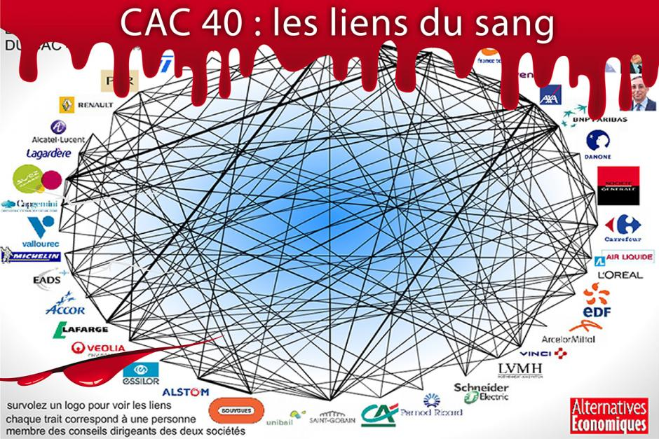CAC 40 : les liens du sang